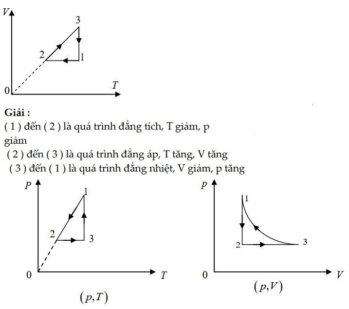 Bài tập 1 chuyển đồ thị ở các trạng thái