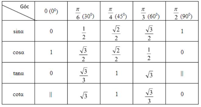 Bảng giá trị lượng giác của các góc đặc biệt