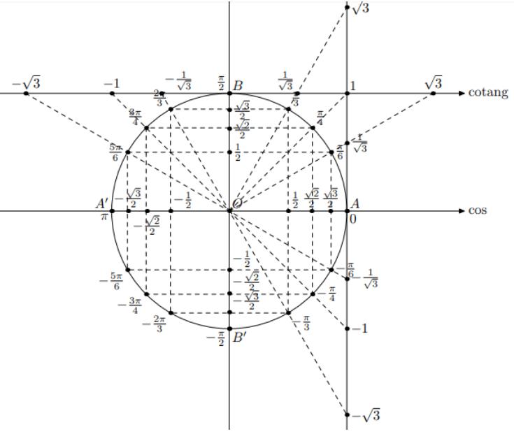 Biểu đồ giá trị lượng giác của các góc đặc biệt
