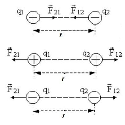 Dạng bài tập 1 chuyên đề điện tích
