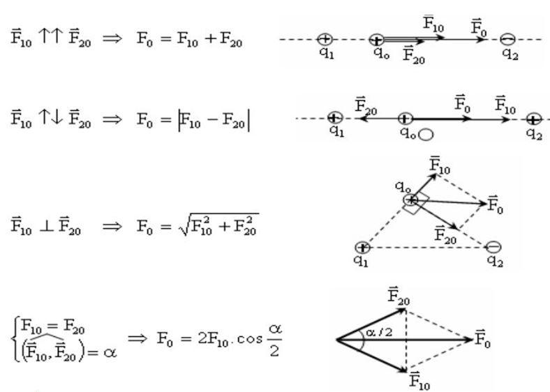 Dạng bài tập 1 đặc biệt chuyên đề điện tích