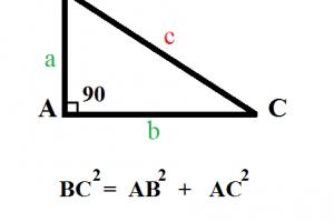 Định lý Pytago (Pitago)