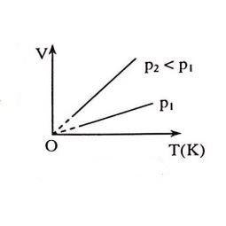 Đường đẳng áp