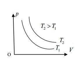 Đường đẳng nhiệt pV trong quá trình đẳng nhiệt