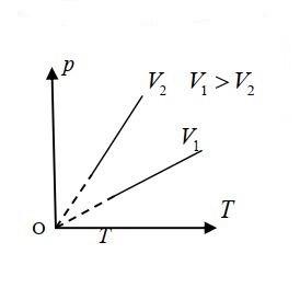 Đường đẳng tích pV - quá trình đẳng tích