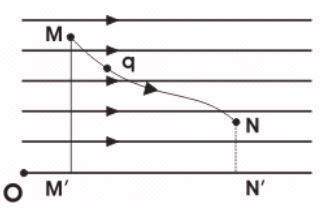 Liên hệ giữa e và u