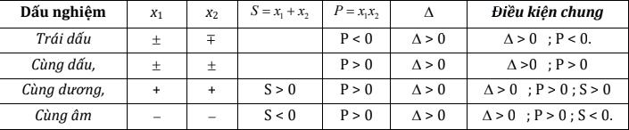 Xác định dấu nghiệm của phương trình bậc 2